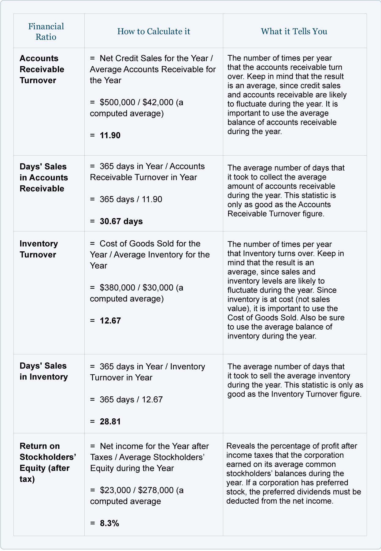 Financial Ratios Balance Sheet AccountingCoach