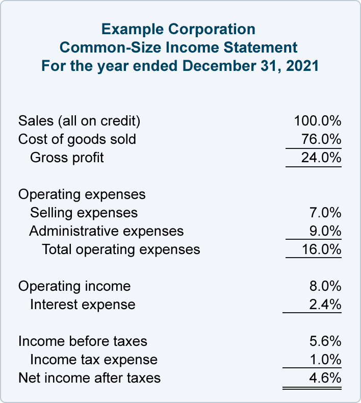 Financial Ratios Income Statement AccountingCoach