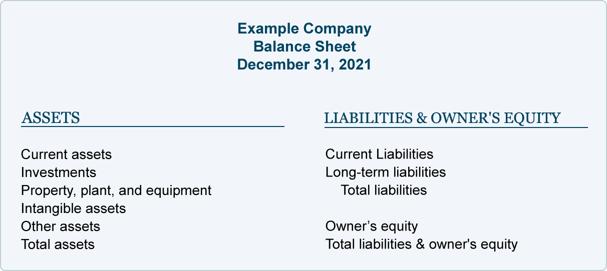 Balance Sheet Explanation AccountingCoach