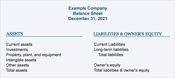 Balance Sheet | Explanation | AccountingCoach