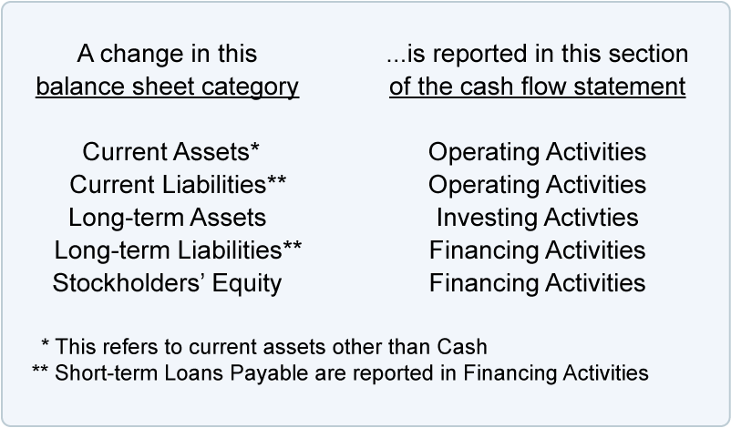 a statement of cash flows