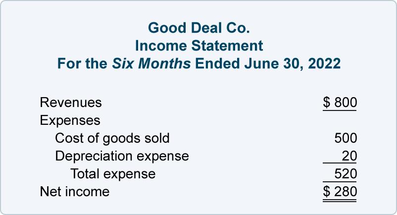 Accumulated Depreciation Income Statement