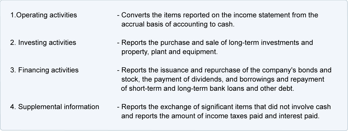 Cash Flow From Financing Activities | Formula & Calculations