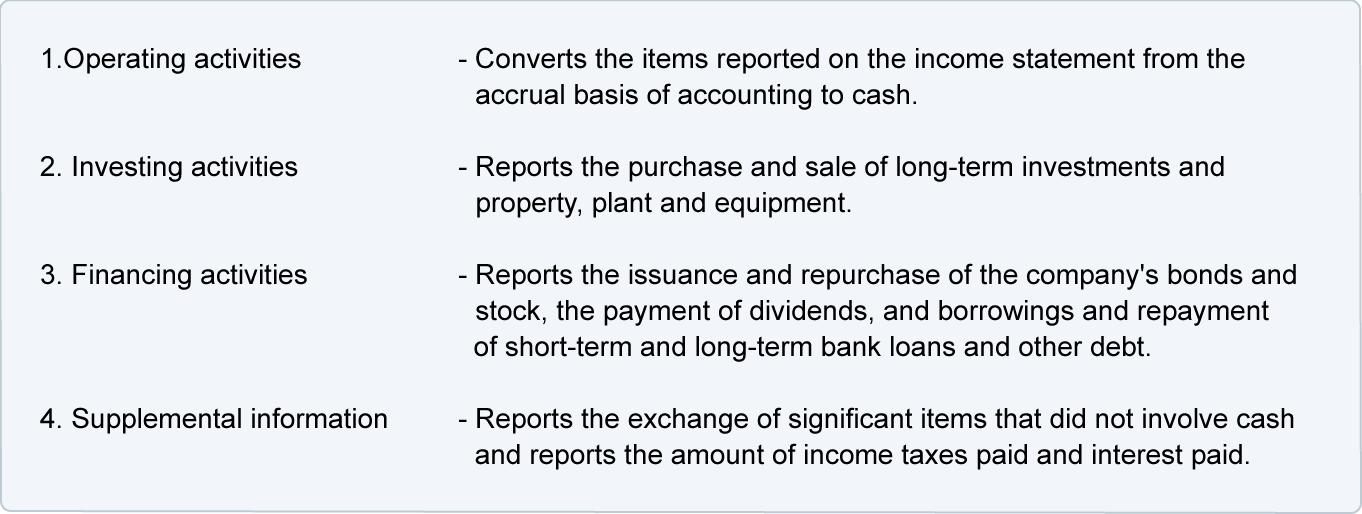 �� ���� �� cash flow statement