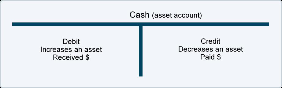 Idebit Account