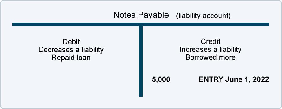 Debits and Credits - Normal Balances | AccountingCoach