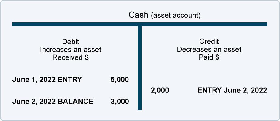debits and credits normal balances accountingcoach