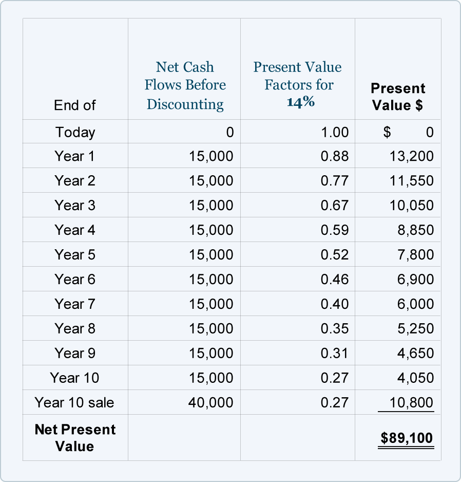 net present value and business You could run a business, or buy something now and sell it later for more,  if  you understand present value, you can skip straight to net present value now  let.