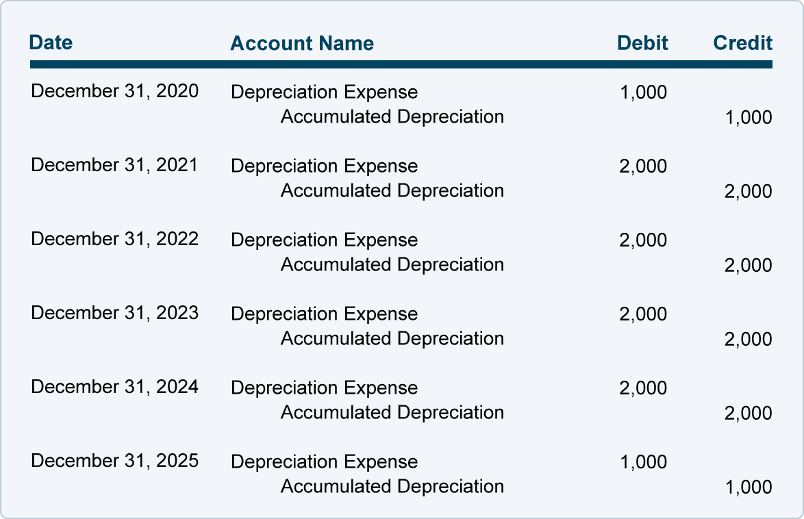 Depreciation | Explanation | AccountingCoach