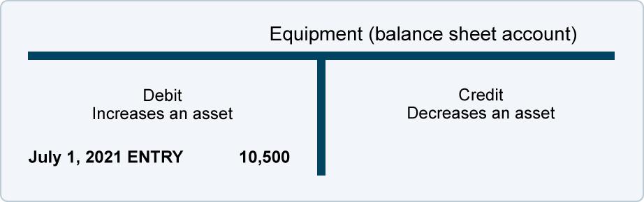 depreciation explanation accountingcoach
