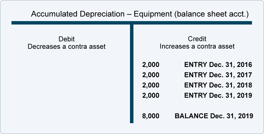 Use of Estimates, Accelerated Depreciation   AccountingCoach