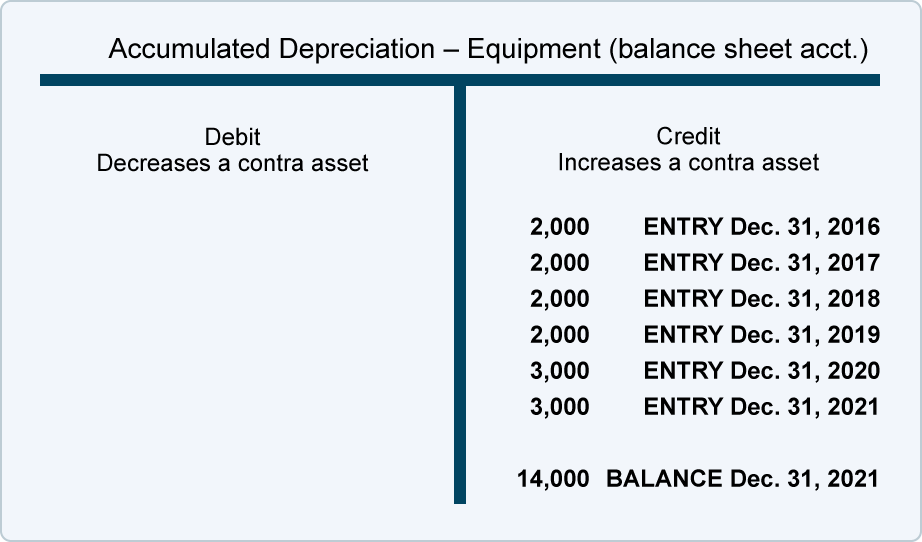 Use of Estimates, Accelerated Depreciation | AccountingCoach