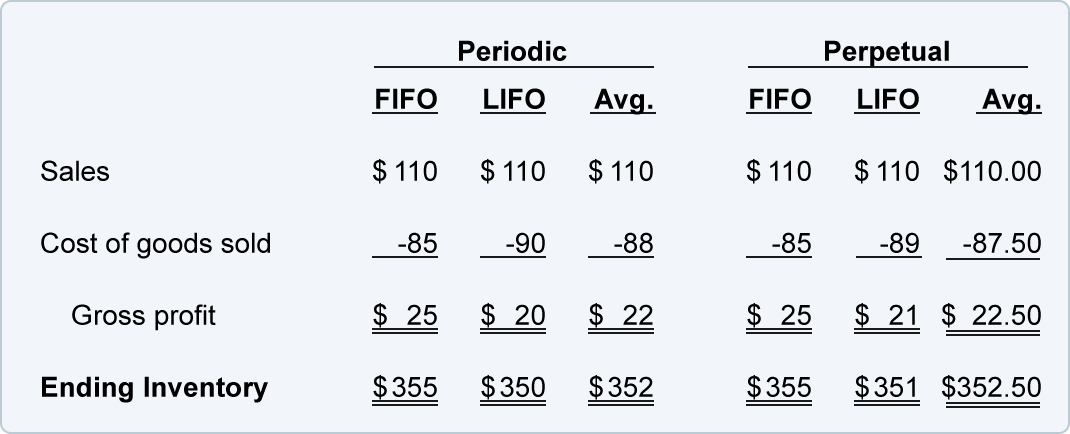 Perpetual FIFO, LIFO, Average, and Comparisons | AccountingCoach