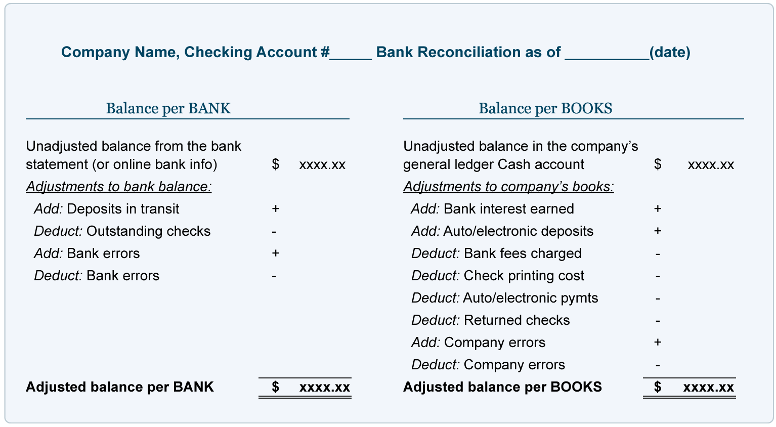 Sample Bank Reconciliation with Amounts AccountingCoach