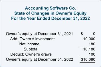 Accounting Equation Table
