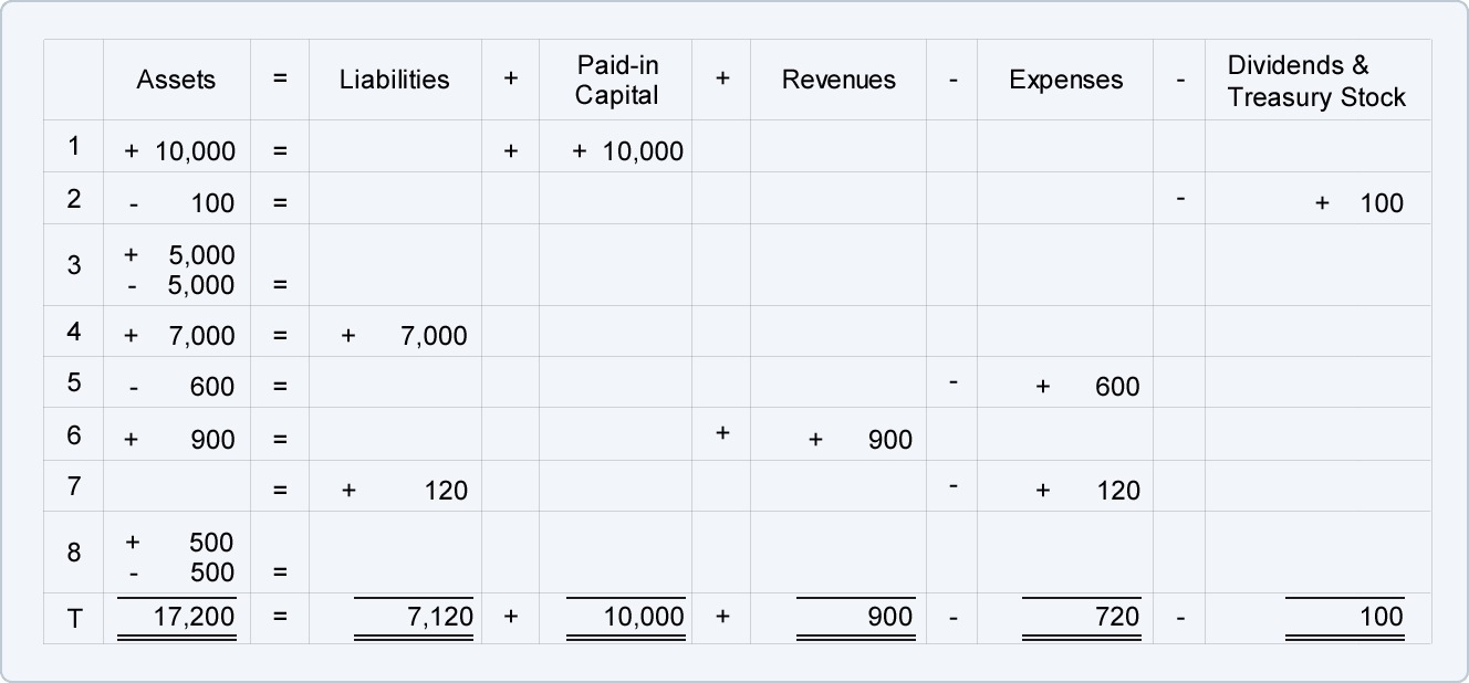 Expanded Accounting Equation | AccountingCoach