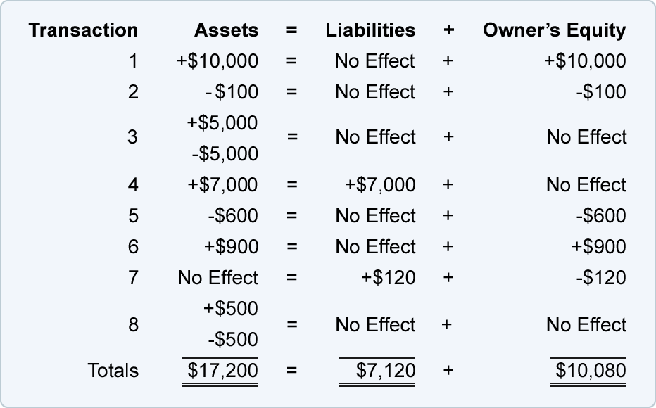 simple accounting equation exercises nolitamorgan