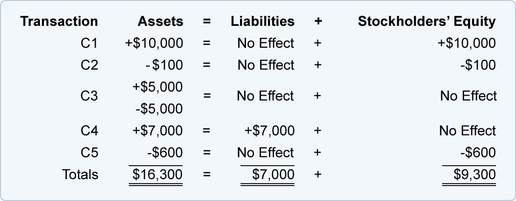 Stockholders Equity Equation - Jennarocca