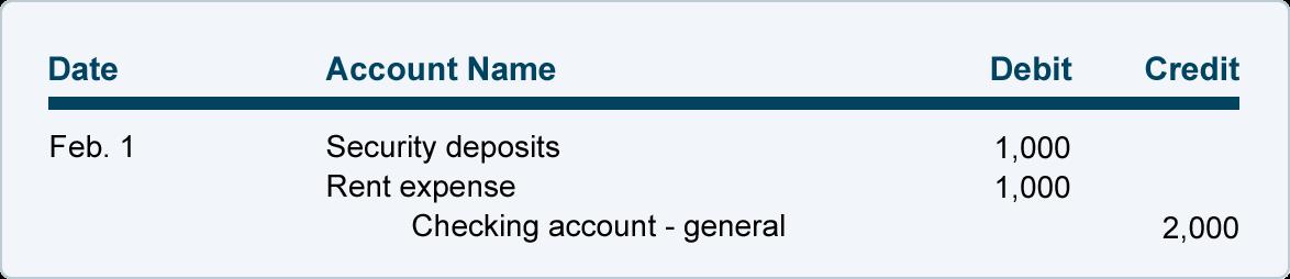 Nonprofit Accounting Explanation Accountingcoach