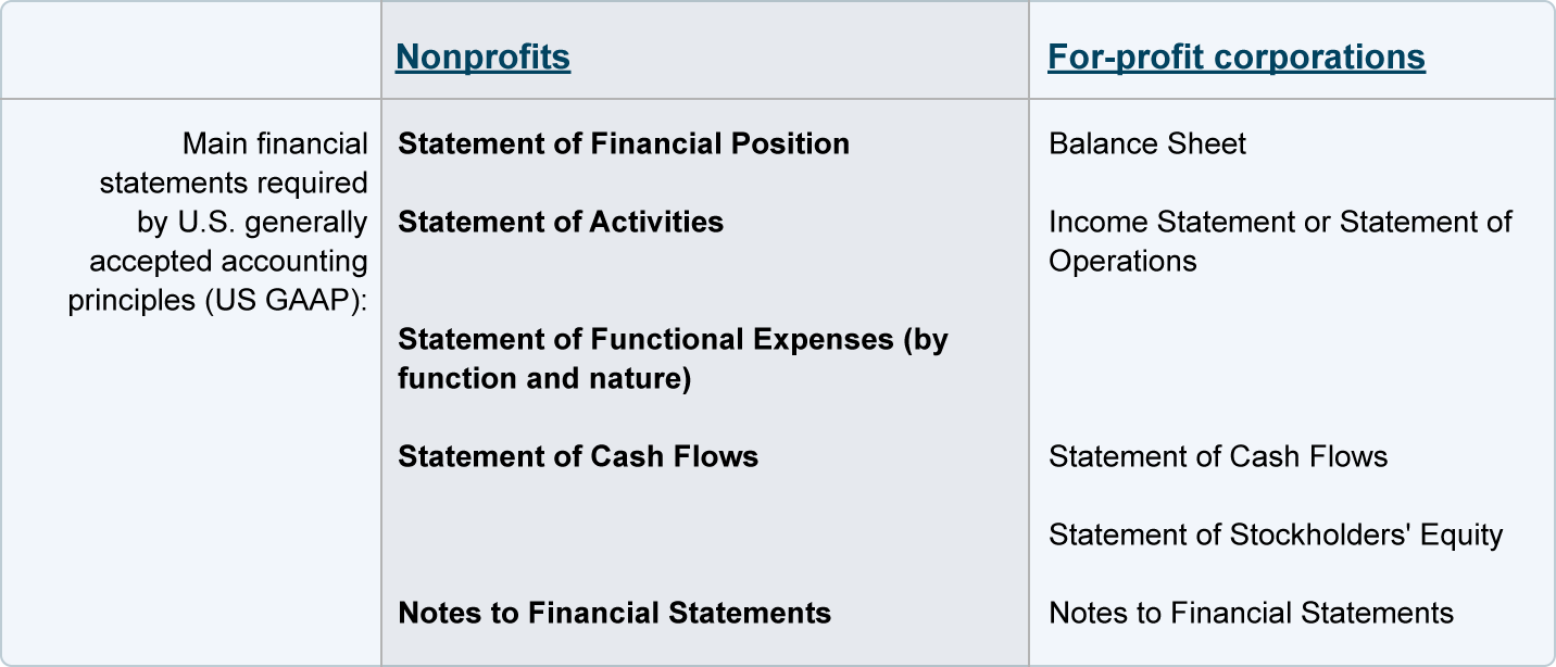 Financial Statements Of Nonprofits
