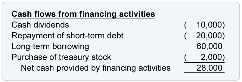Which of the following is not a true statement regarding short-term debt investments?
