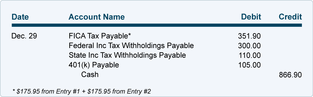 Payroll Withholdings | AccountingCoach