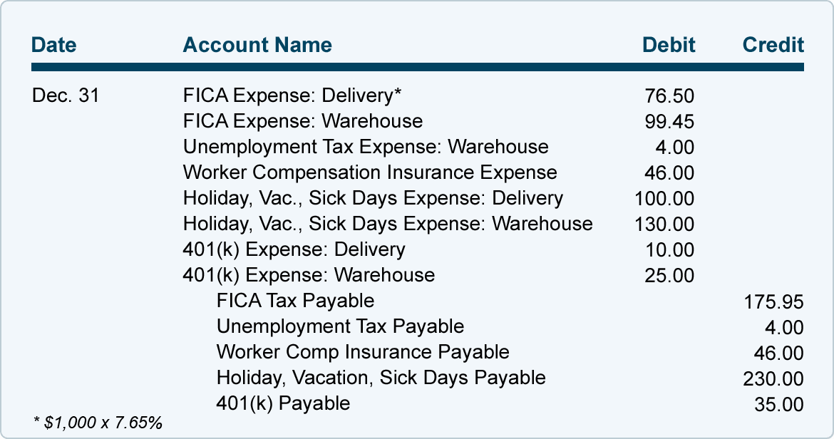 Payroll Journal Entries For Wages Accountingcoach