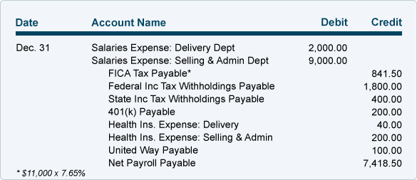 Non Profit And Payroll Accounting Examples Of Payroll