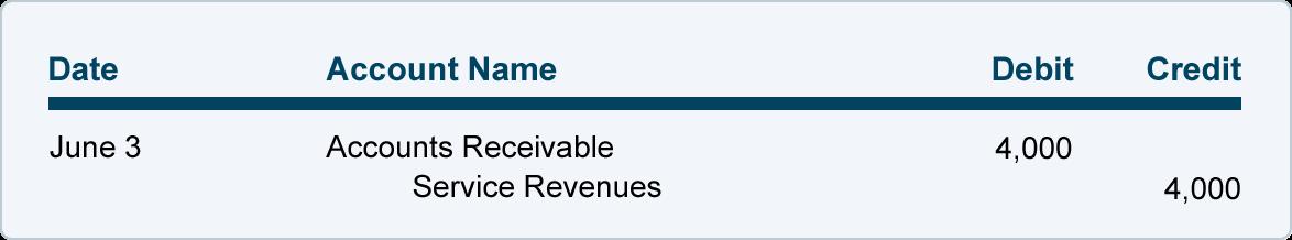 Accounts Receivable and Bad Debts Expense | Explanation