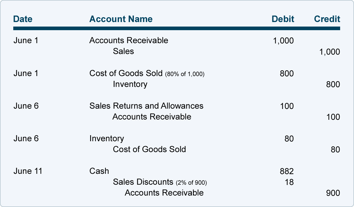 Sales On Credit And Credit Terms AccountingCoach - Send invoice to customer journal entry