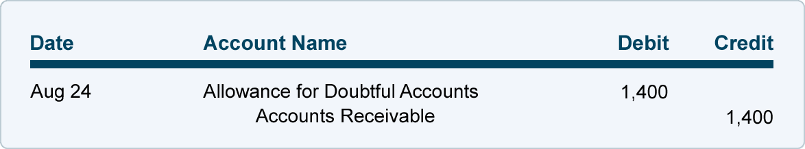uncollectable accounts It is necessary to establish an accounting process for measuring and reporting  uncollectible receivables uncollectible accounts are frequently called bad debts.