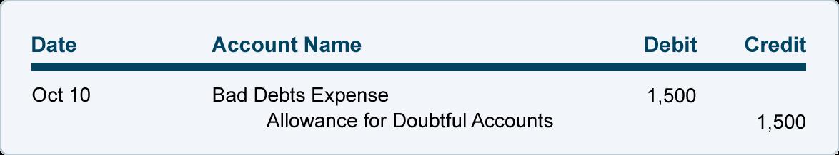 Writing Off an Account Under the Allowance Method