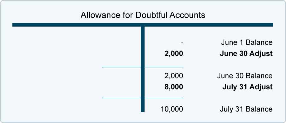 credit risk and allowance for losses accountingcoach