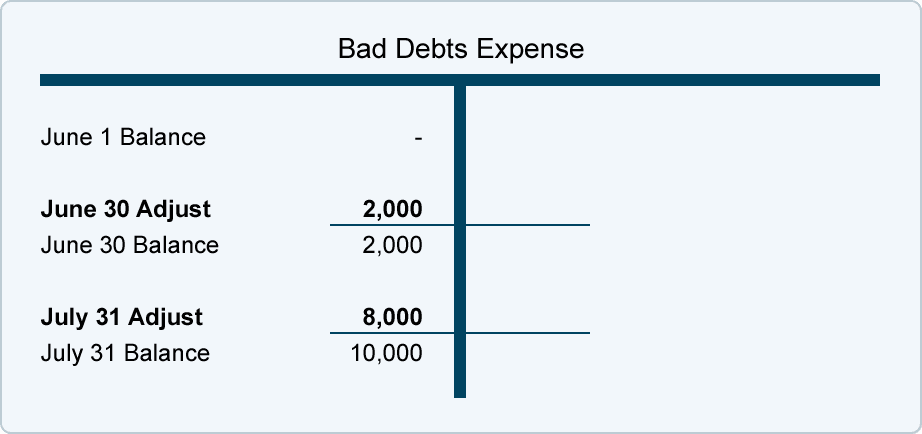 Credit Risk and Allowance for Losses | AccountingCoach