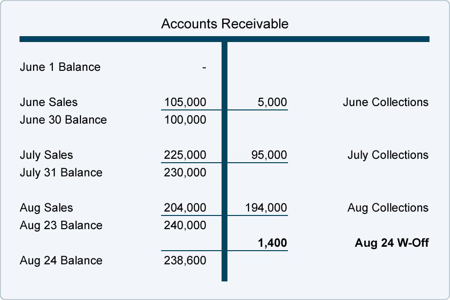 مدونة محاسب مصري: Accounts Receivable and Bad Debts ...