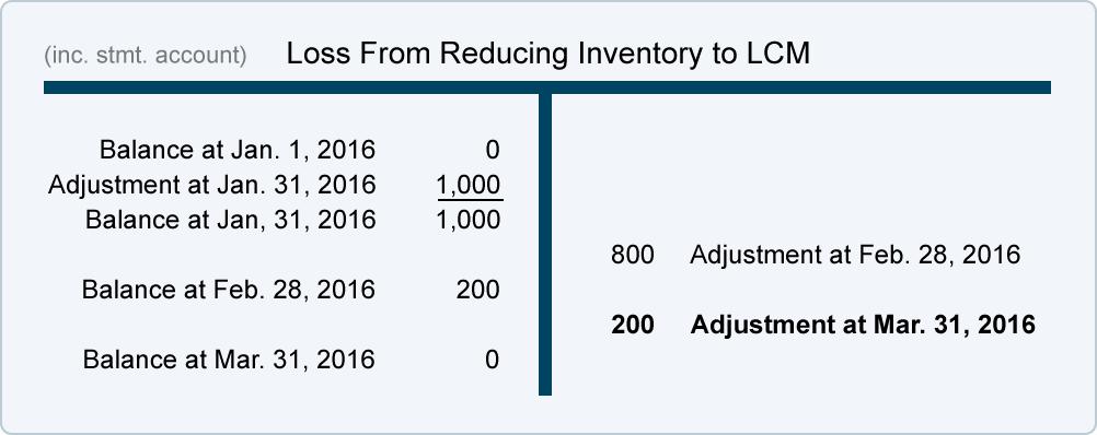 merchandising accounting journal entries pdf free