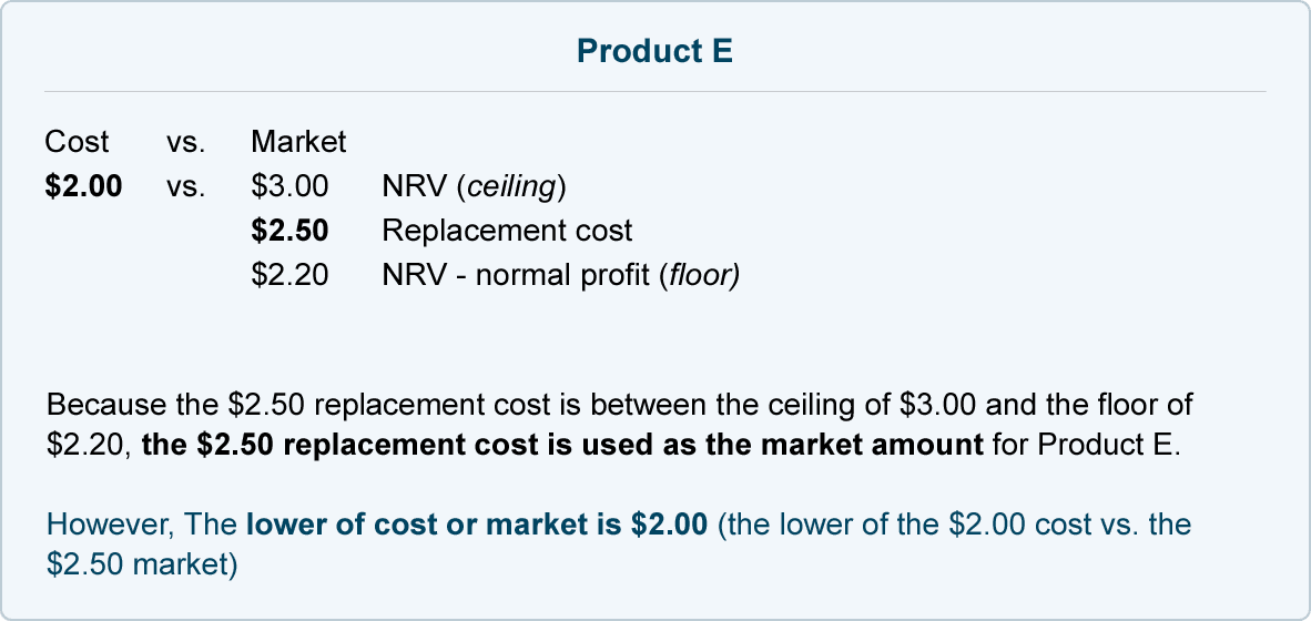 How To Calculate The Lower Of Cost Or Market Lcm