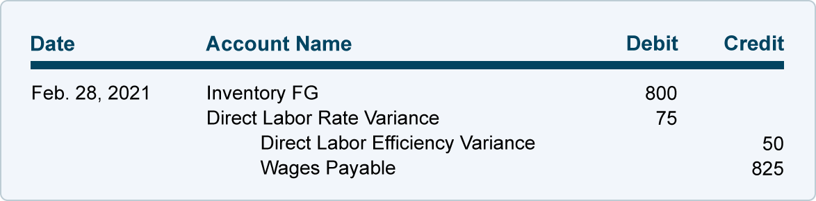 direct labor as a variable cost When designing and implementing a cost accounting system, managers classify costs as fixed, variable or mixed while direct labor -- the cost of labor for employees directly involved in producing a product -- is usually regarded as variable, this is not a hard and fast rule understanding the .