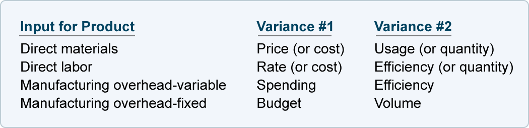 standard costing variances Standard costing and variance analysis:  compute the direct materials price and quantity variances and explain their significance.
