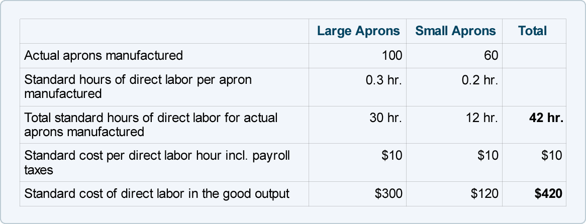 Direct Labor - Standard Cost and Variances | AccountingCoach