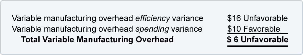 Variable Overhead - Standard Cost and Variances
