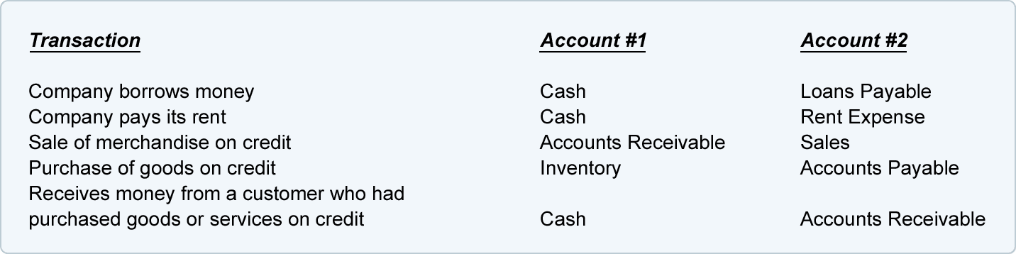 double entry system of accounting notes You can access our content at https://wwwarinjayacademycom/learn practice accounts exercise class xii at - https://wwwarinjayacademycom/learn/accounts- cl.