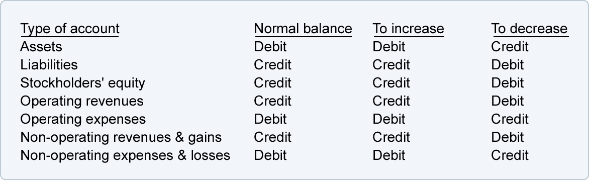 Bookkeeping Debits And Credits In The Accounts Accountingcoach