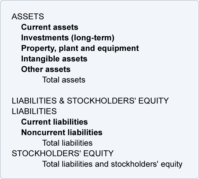 Bookkeeping Balance Sheet and Income Statement are Linked – Balance Sheet Classified Format