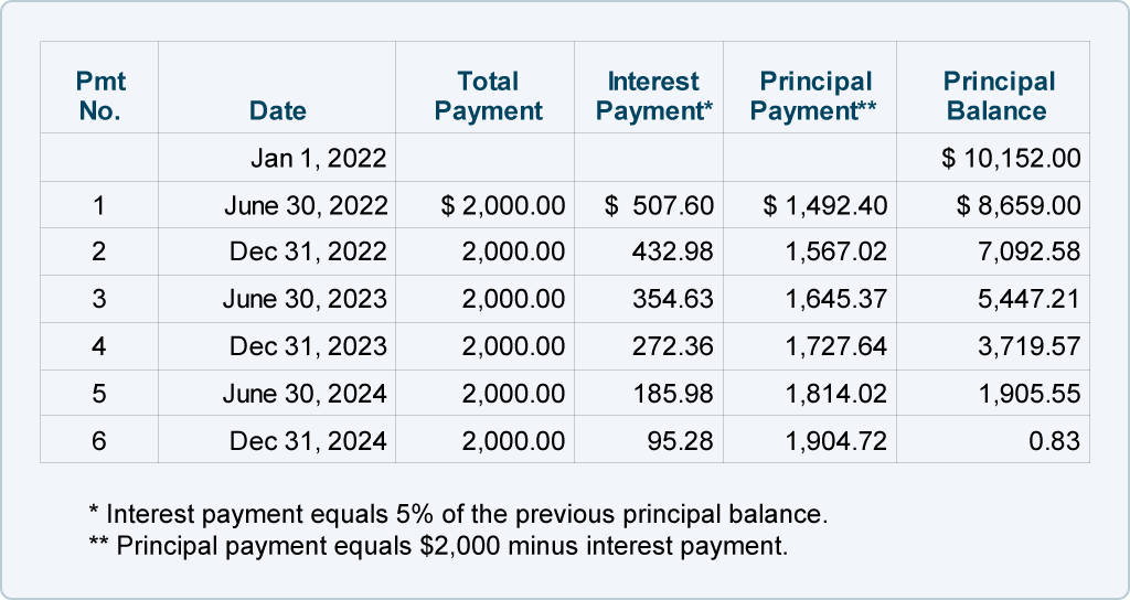 calculating interest payments