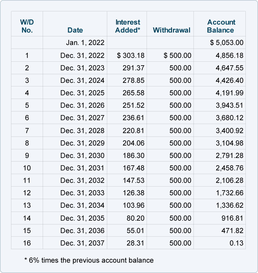 Calculating The Length Of An Ordinary Annuity N
