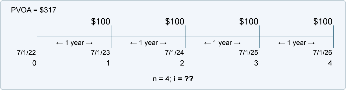 how to determin length of time calculate risk and return