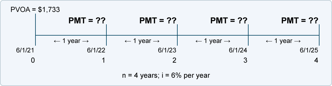 Calculating the Payment in an Ordinary Annuity (PMT) | AccountingCoach