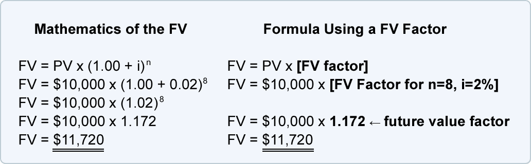 Future Value Annuity Formula Derivation