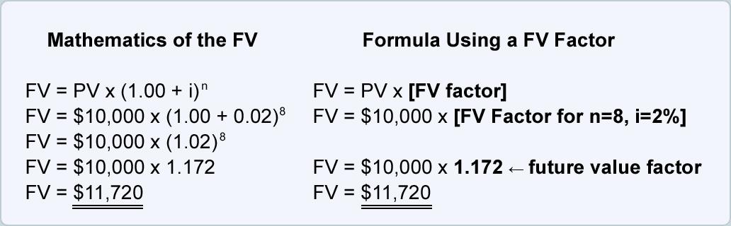 Future Value Factors | AccountingCoach